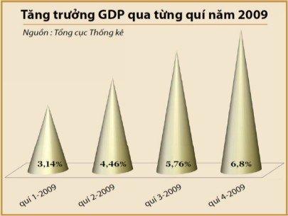 2009年各四半期のGDP成長 出典:統計総局